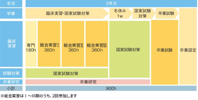 札幌医療リハビリ専門学校 作業療法学科 3スケジュール/昼間部